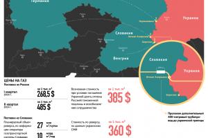 «Нафтогаз» предлагает газотранспортные мощности для импорта газа из ЕС