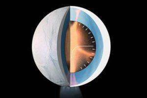 Нагрев за счет приливных сил обусловливает гидротермальную активность Энцелада