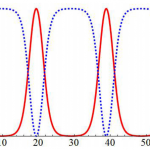 Рассеяние фотонов в противонаправленных лазерах вызовет сверхсветовые волны поляризации