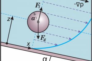 Теоретики описали «инерционный лифт» частиц в микроканалах