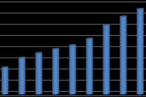 Значение инкрементального или дополнительного дохода
