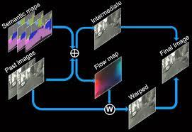 NVIDIA создала нейросеть для синтеза реалистичных видеороликов