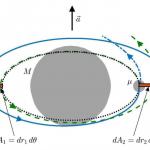 Параметры гравитационных волн двойной системы