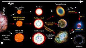 Астрофизики запретили звездам промежуточных масс превращаться в нейтронные