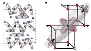 Физики обнаружили мягкие электронные моды тримеронной сети магнетита