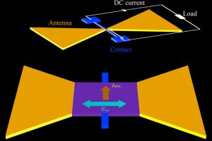 Физики придумали ректенну без диодов