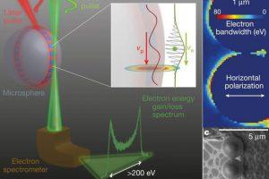 Эффект шепчущей галереи усилил взаимодействие света и электронов