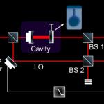 Оптомеханическая система уменьшила квантовый шум при комнатной температуре