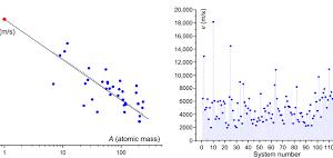 Физики запретили звуку распространяться со скоростью более 36 км/c