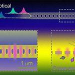 Физикам удалось преодолеть дифракционный предел в независимом управлении спиновыми кубитами
