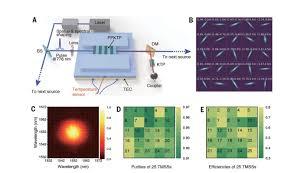 Квантовое превосходство впервые продемонстрировали на фотонном процессоре