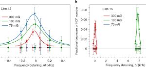 Отношение масс протона и электрона измерили с помощью спектроскопии холодных молекулярных ионов