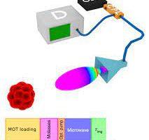 Квантовую динамику холодных атомов научились измерять недеструктивно