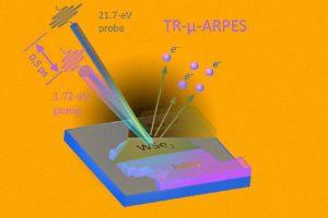 Физики измерили волновую функцию экситона