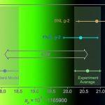 Эксперимент Muon g-2 увидел отклонения от Стандартной модели в измерениях магнитного момента мюона