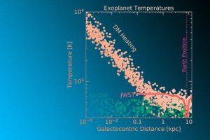 Темную материю предложили изучать по температуре экзопланет