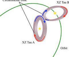 ALMA проследила за движением околозвездных дисков в двойной системе